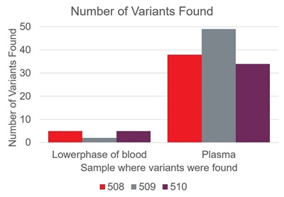 Figure 2 - Number of Variants Found