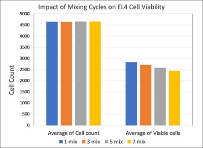 impact of mixing cycles on EL4 cell viability