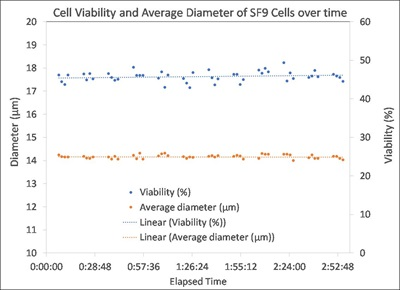 cell viability and average diameter of SF9 cells over time
