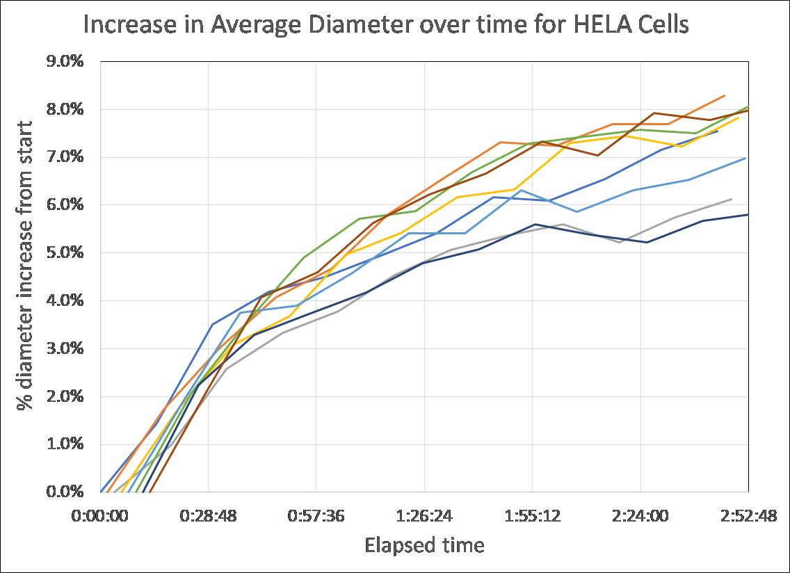 percentage increase in average diameter over time for HELA cells