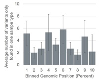 The average number of variants found in each bin of the chromosome for three sample types