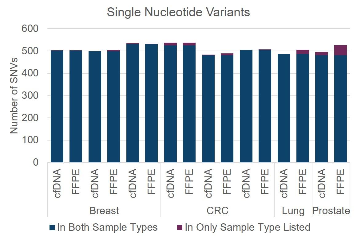 Single Nucleotide Variants