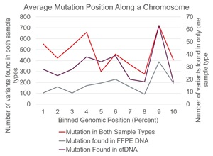 Average Mutation Position Along a Chromosome
