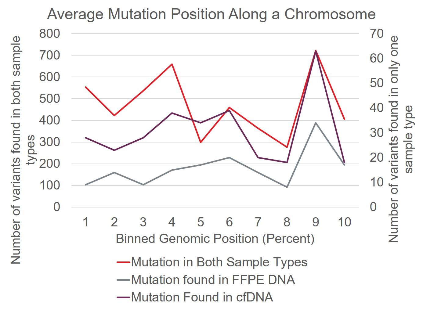 Average Mutation Position Along a Chromosome