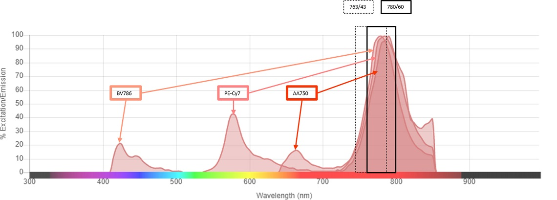 Emission spectra of BV786, PC7 and APC-Alexa Fluor 750 with both the 764/43 and 780/60 bandpass filters