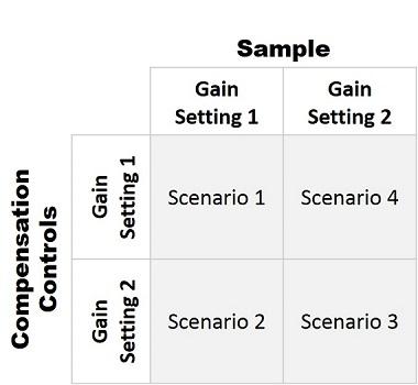CytoFLEX Gain Independent Compensation Test Scenarios