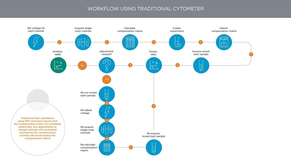 Traditional Flow cytometry compensation workflow