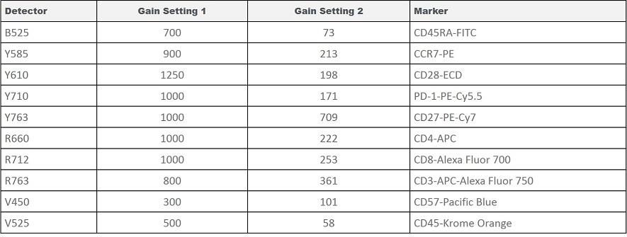 CytoFLEX Gain Independent Compensation Test Gain Settings