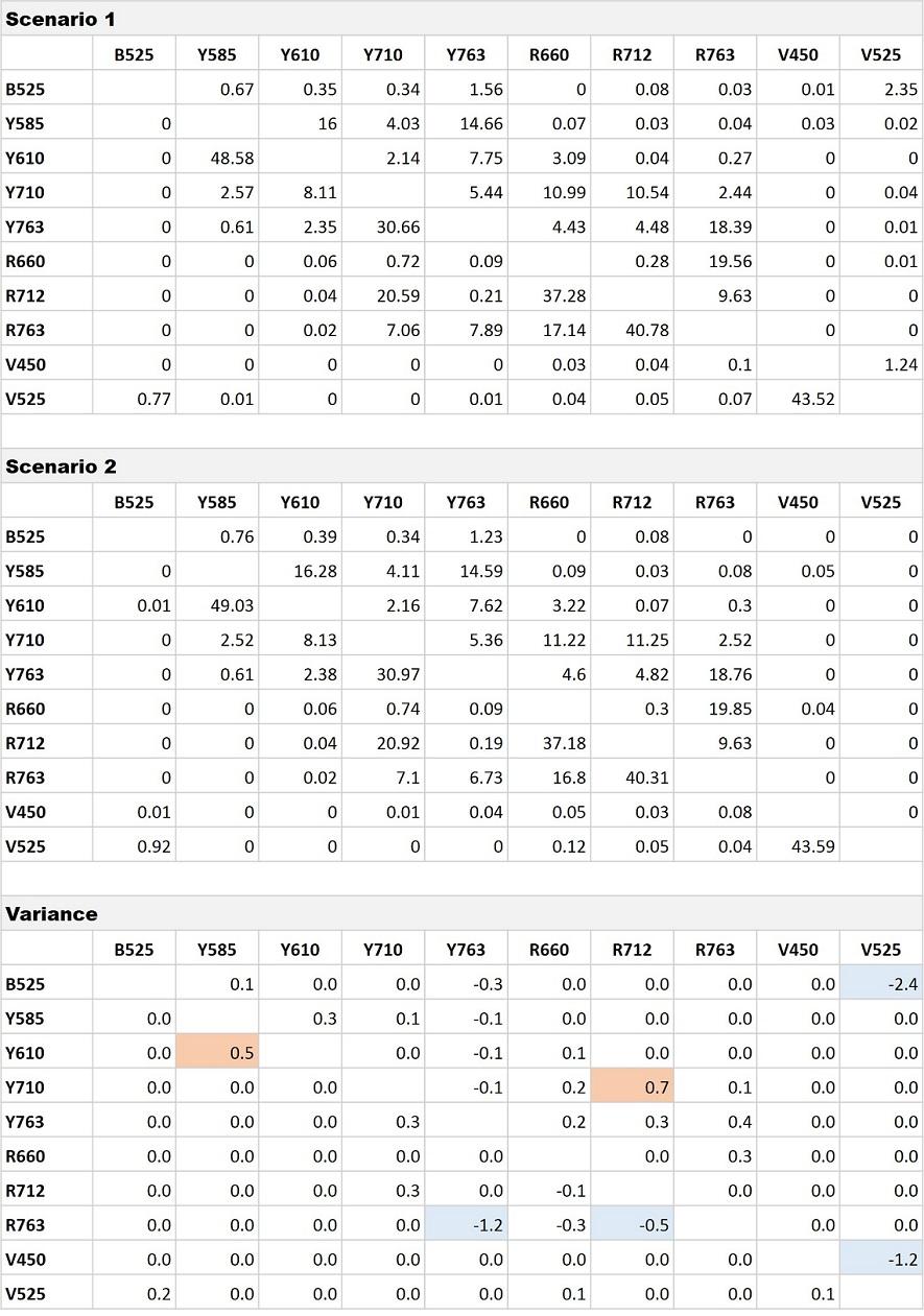 CytoFLEX Gain Independent Compensation Matrix Comparison Scenario 1 versus 2