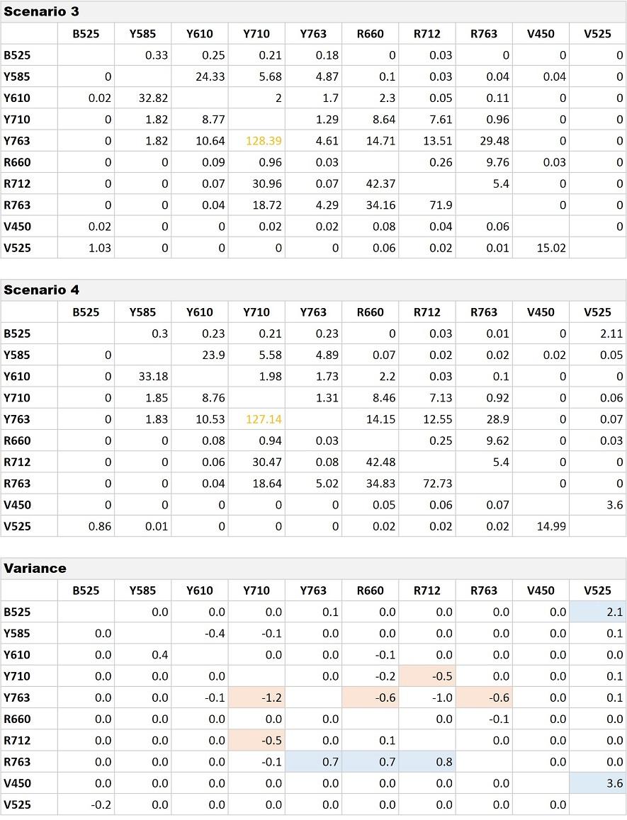 CytoFLEX Gain Independent Compensation Matrix Comparison Scenario 3 versus 4