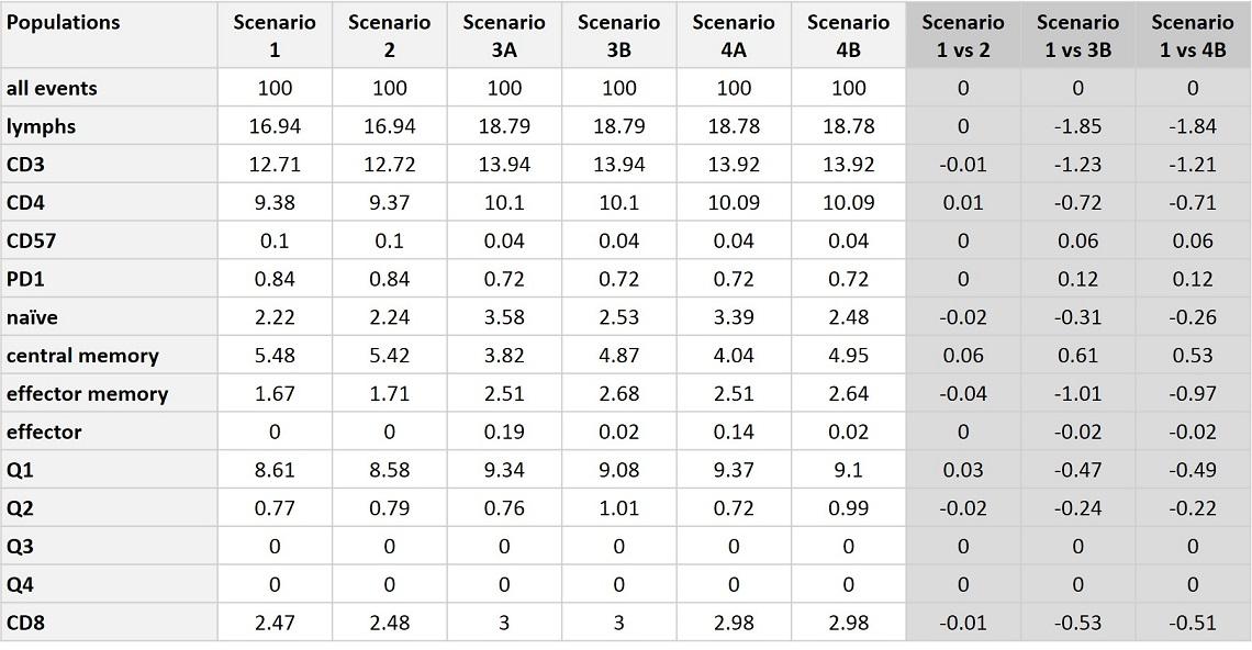 CytoFLEX Gain Independent Compensation Test Cases Population Analysis Comparison
