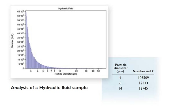 Analysis of a Hydraulic Fluid Sample