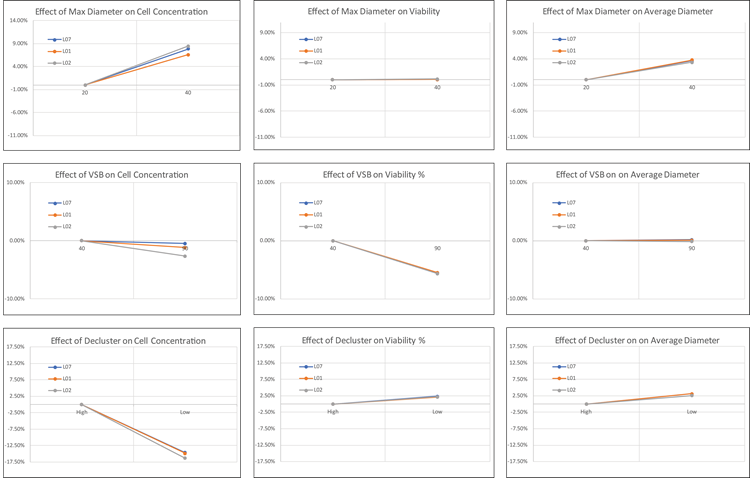 High-Low plots for adjusted cell type parameters