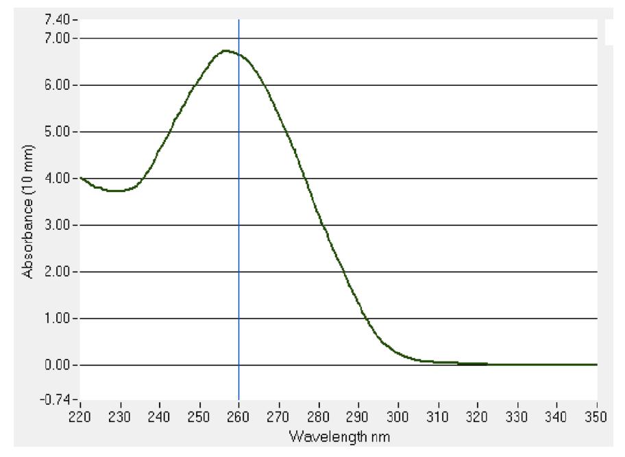 Figura2: Espectros de ácido nucleico del plásmido de bacmid.
