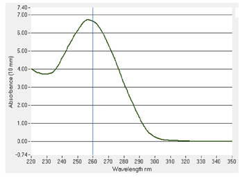 Figure 2: Nucleic acid spectra of bacmid plasmid.