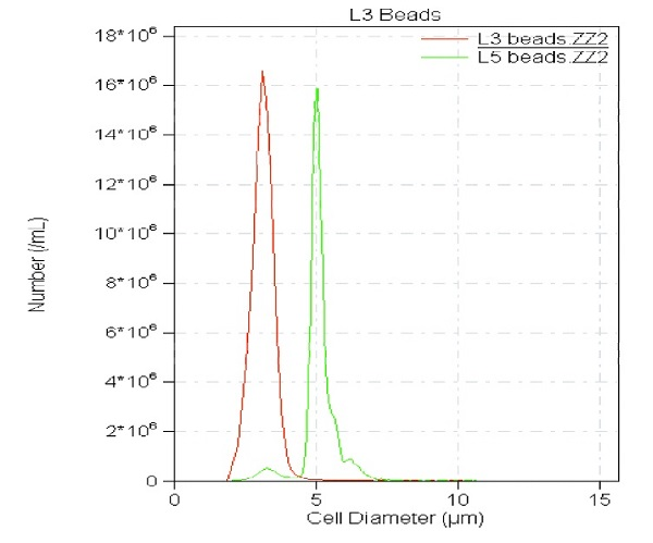 L3 and L5 beads used to set size parameters.