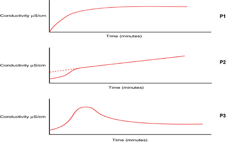 Changes in TOC oxidation profile curve can indicate potential degradation of water treatment integrity, prompting investigation to prevent a large-scale contamination event