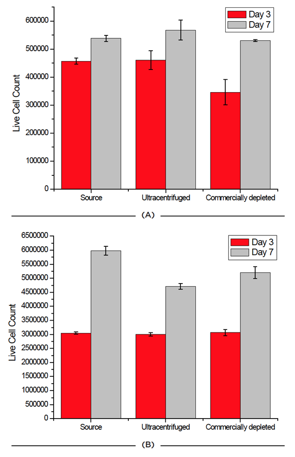 Effect of FBS source on cell viability on two cell lines. Jurkat (A) and HCT 116 (B) cells were grown for seven days and passaged at days 3 and 7. Cell count and viability was measured for all 3 FBS sources on these days.