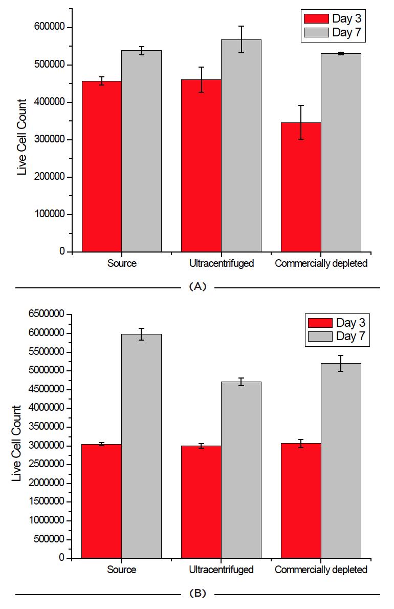 Efecto de la fuente de FBS en la viabilidad celular en dos líneas celulares. Las células Jurkat (A) y HCT 116 (B) se cultivaron durante siete días y se subcultivaron los días 3 y 7. El recuento de células y la viabilidad de estas se midieron para las 3 fuentes de FBS en esos días.