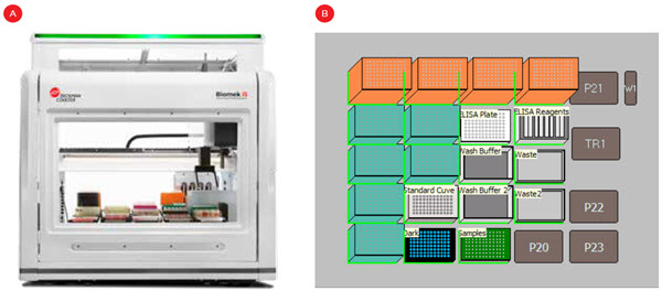 Figure 2. A Biomek i5 Span-8 instrument (A) and one potential deck layout for an ELISA workflow (B).