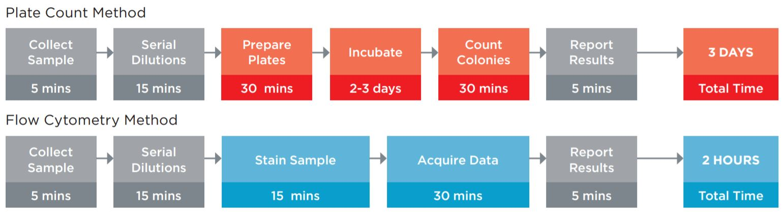 Figure 1 Comparison of the typical workflow for the Plate Count enumeration versus Flow Cytometric a