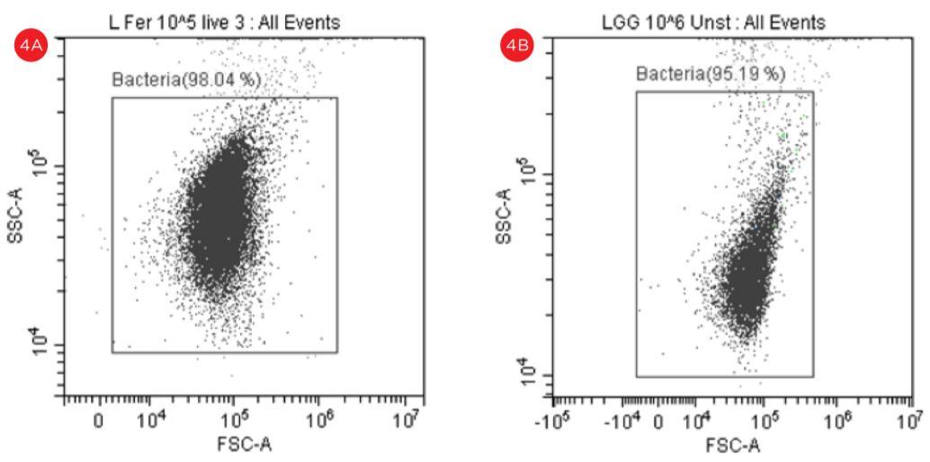 Figure 4 Forward Scatter versus Side Scatter Dot Plot