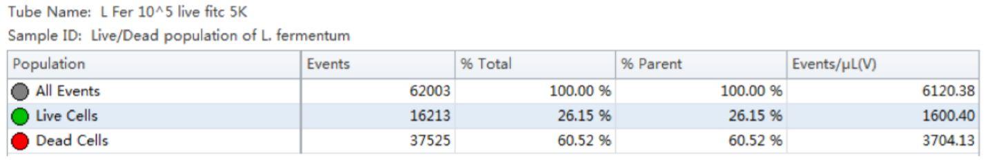 Table 1 Population Statistics