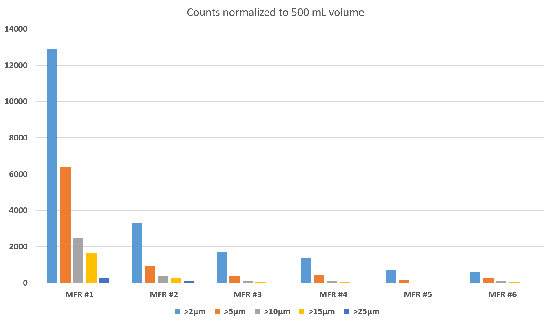 chart of 6 bottled water manufacturer particle counts on rolling mixer test