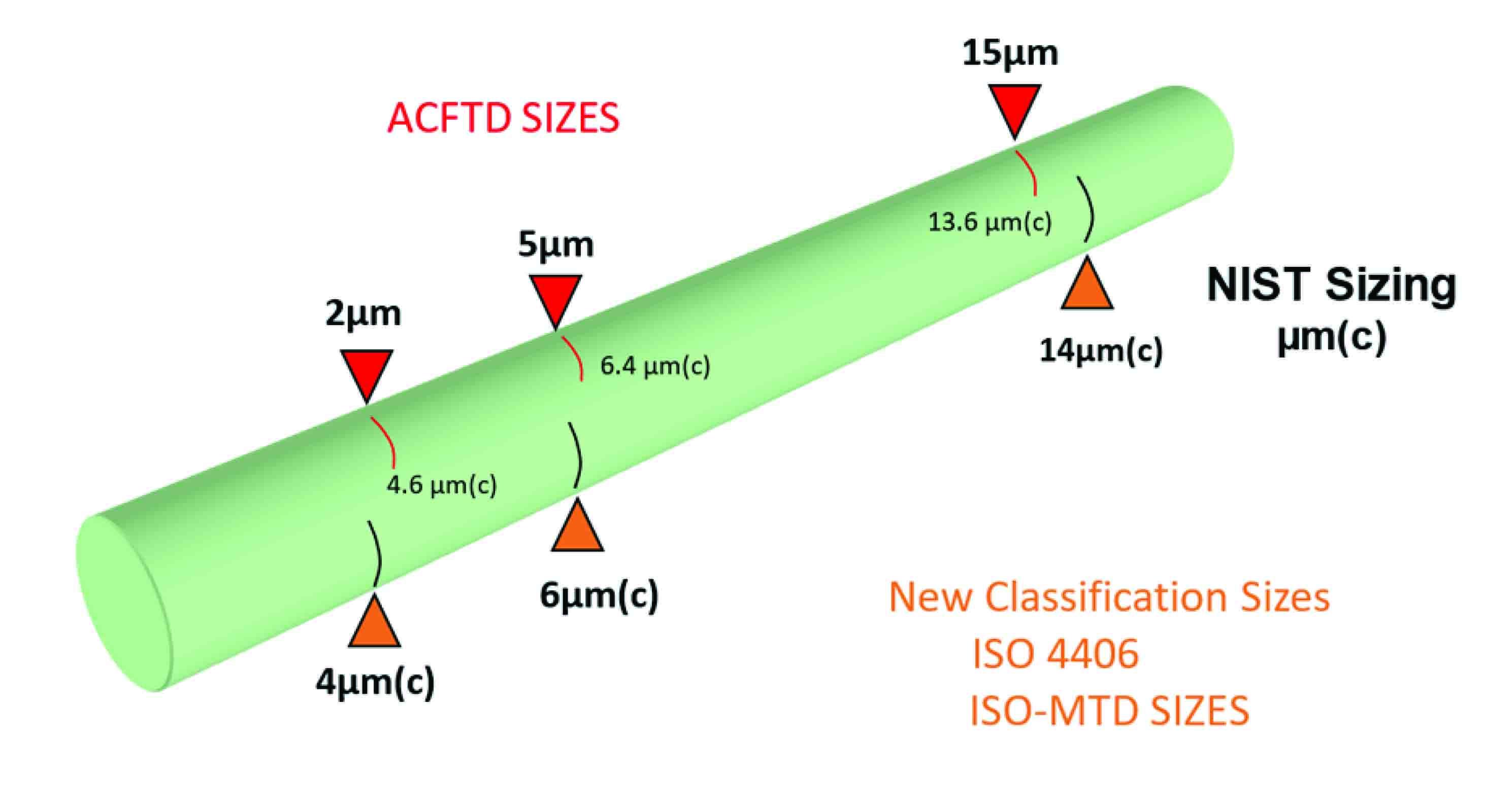 Tamaños de ACFTD - Nuevos tamaños de clasificación  TAMAÑOS ISO 4406 ISO-MTD