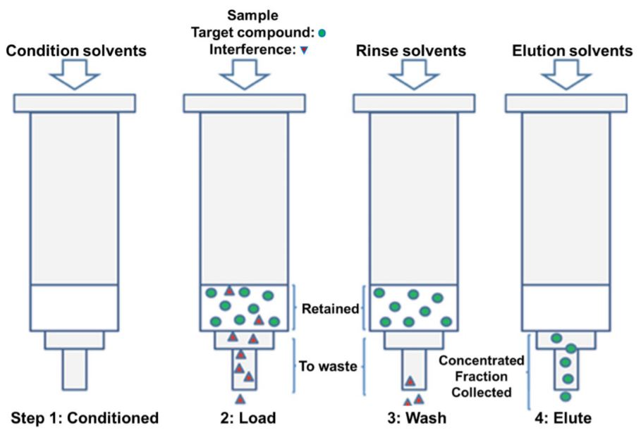 Figure 1. Sample extraction and purification steps. (A) Solid phase extraction