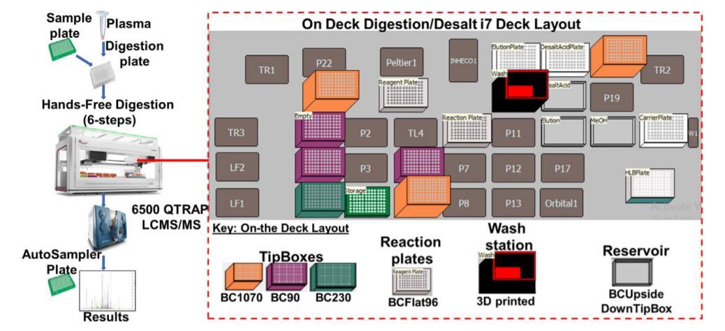 Figure 2. Robotic digestion and desalting steps on the Biomek i7 automated work station.