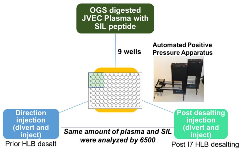 Figure 4. Biomek methods for desalt Reproducibility of i7 automated HLB Desalting Workflow.