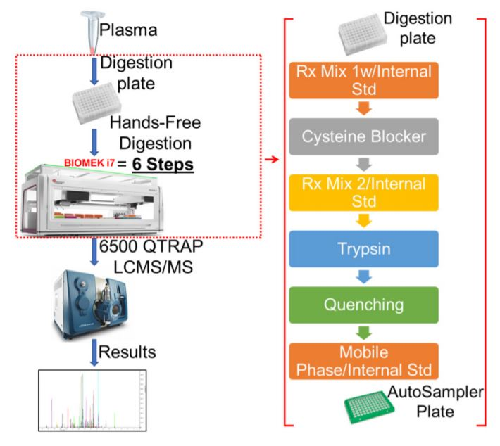 Figure 5. Schematic for MRM Proteomics Workflow using i7.