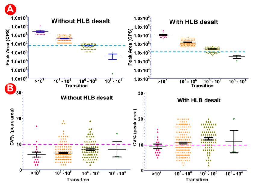 Figure 6. Analysis of data generated with-without HLB desalting and automated proteomic sample preparation workflow with a highly multiplexed SRM analysis.