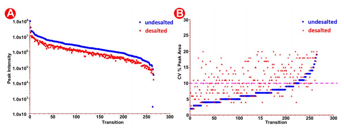 Figure 7. Peak area analysis in pre/post-HLB desalted samples