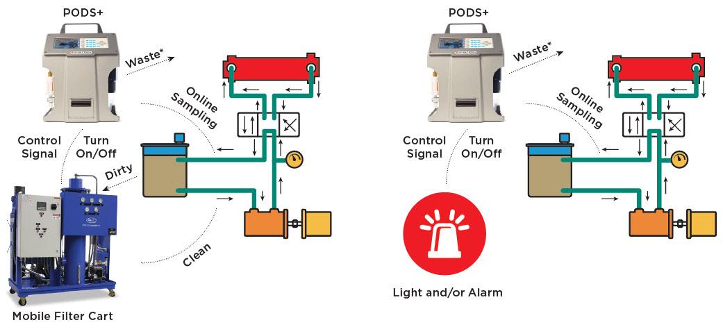 HIAC PODS+ Filter Cart Mode