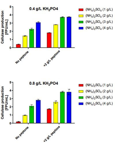 Figure 6: Influence of different media compositions on cellulase production of T. reesei RUT-C30 RFP1.