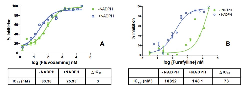 Figure 3 Time-dependent CYP1A2 inhibition profiling with two inhibitors