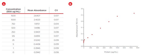 Figure 4 (A). Triplicate average absorbance and variability for BSA standards. (B) Standard curve corresponding to Biomek i5 Multichannel automated Lowry assay (Error bars represent CV).