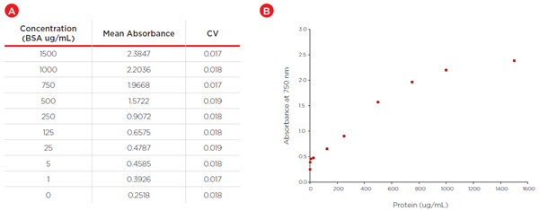 Figure 5 (A). Triplicate average absorbance and variability for BSA standards. (B) Standard curve corresponding to Biomek i7 hybrid automated Lowry assay (Error bars represent CV).