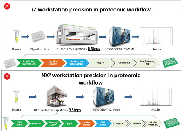 Figure 3. Improvement of the Biomek i7 hybird proteomics workflow (A) compared to Biomek NXp workflow (B)