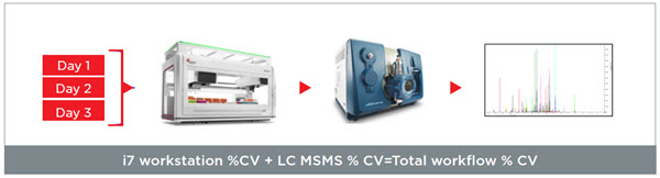 i7 workstation %CV + LC MSMS % CV=Total workflow % CV