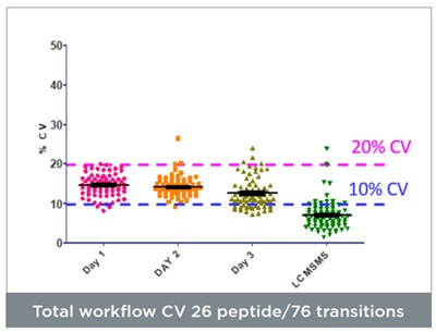 Total workflow CV 26 peptide/76 transitions