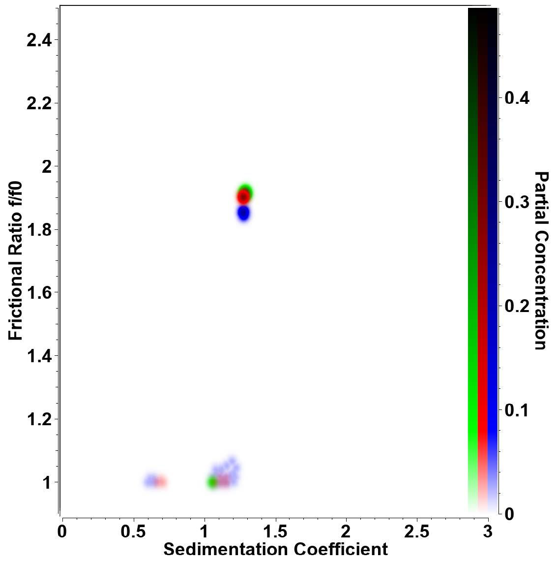 Figura1. Superposición de un gráfico pseudo-3D de muestras de retro-nucleasa por triplicado medidas a 20°C.