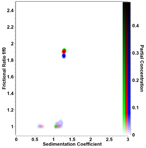 Figure 1. Overlay of pseudo-3D plot for triplicate retro-nuclease samples measured at 20°C.