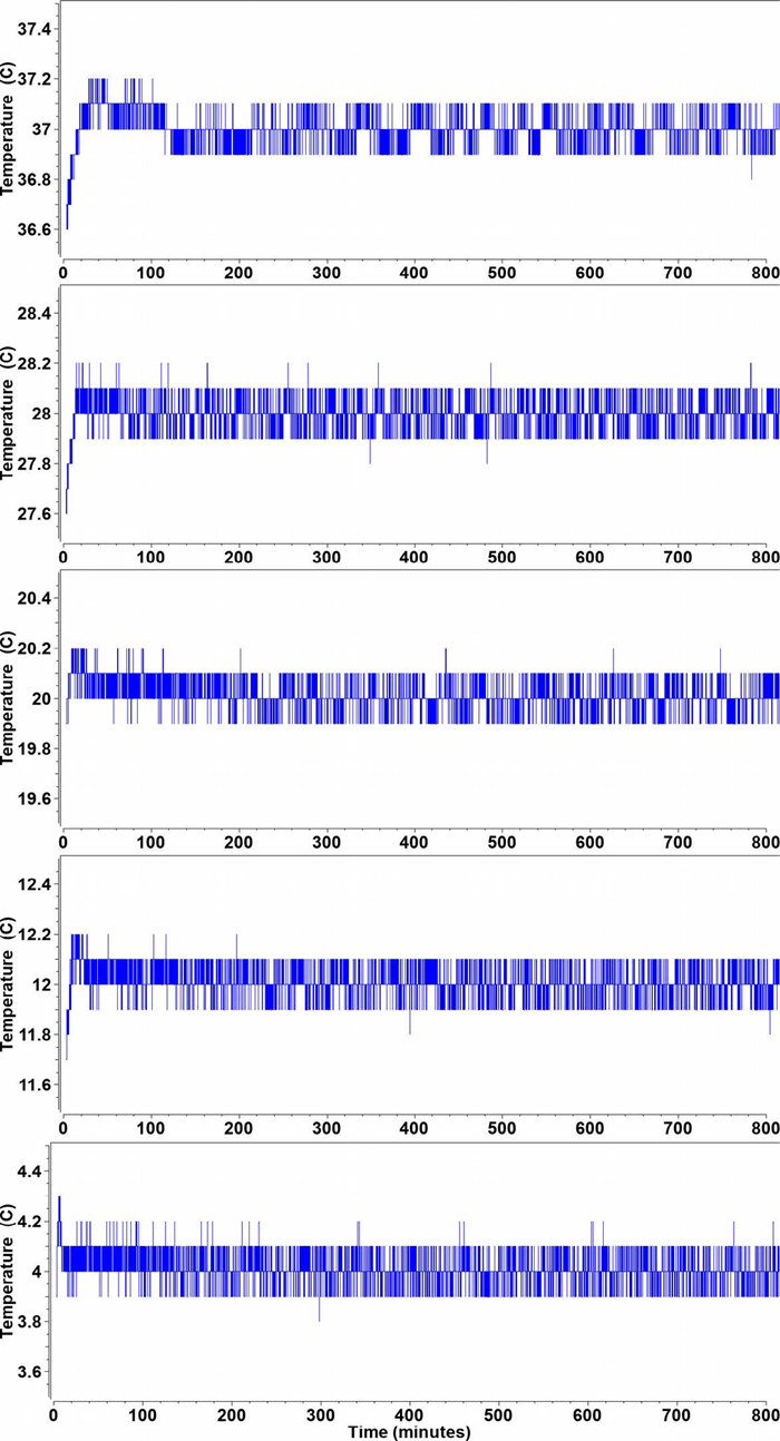 Figure 3. Temperature profiles from the Optima AUC time state for the first 800 minutes from each experiment at a different temperature ranging from 4-37°C.