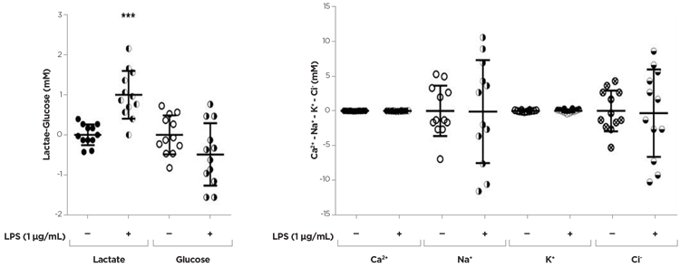 LPS effects were evaluated in primary microglial cultures obtained from 13 days old (E13) mouse embryo spinal cord (for details see De Paola et al., 2012) and seeded on 24 well plates at a density of 40.000 cell/cm2 (media volume: 500 μL/well). LPS were added to the culture media on the 7th day in vitro (LPS treatment concentration: 1 μg/mL) for 24 hours.