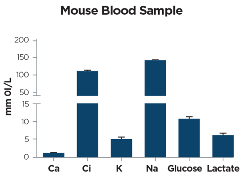 Electrolyte, glucose and lactate levels in mouse blood samples (65 microL). Data are expressed as mean ± SD (3 biological replicates). Courtesy of Ricci F.