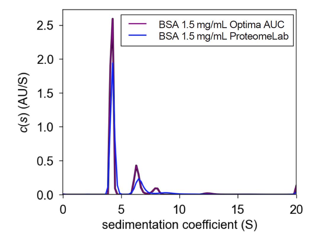 Figura1. Gráfico c(s) de 1,5 mg/ml de comparación entre ProteomeLab y Optima AUC