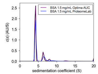 Figure 1. Comparison c(s) plot of 1.5 mg/mL between ProteomeLab & Optima AUC